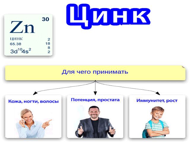 Витамины для мужчин цинк