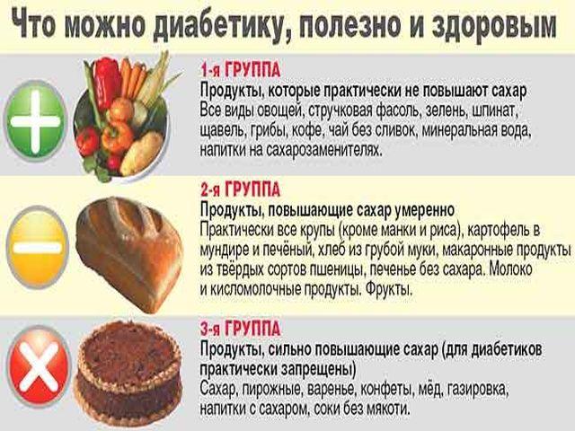 Положенная норма сахара в крови