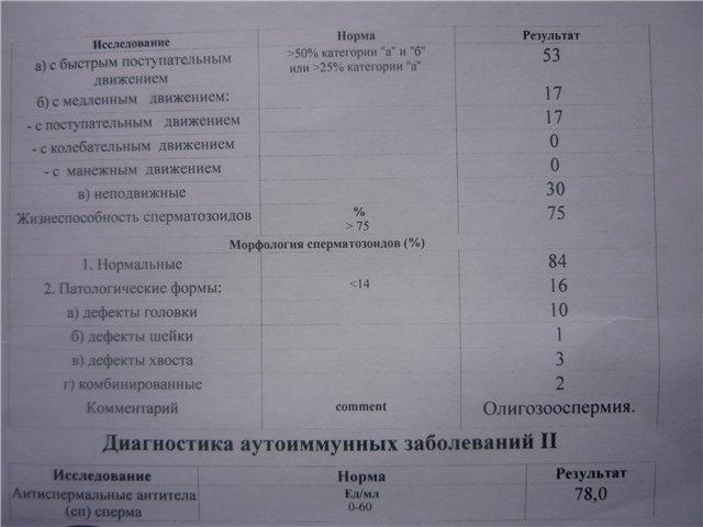 morfologiya-golovki-v-spermogramme