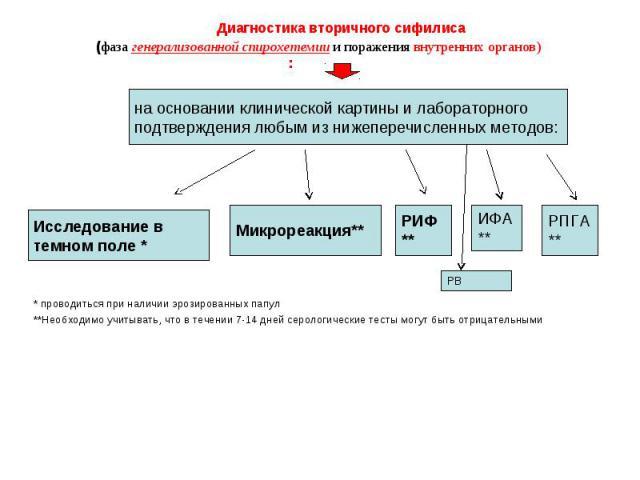 Сифилис на члене