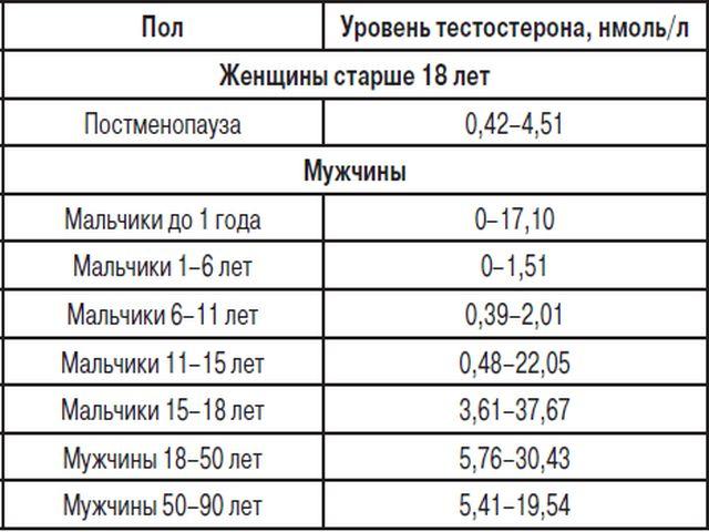 Тестостерон анализ