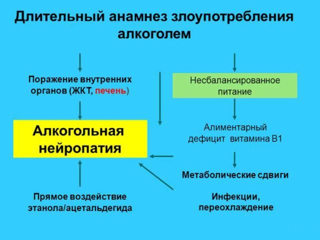 Анамнез недуга