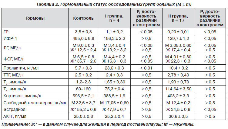 Таблица с данными