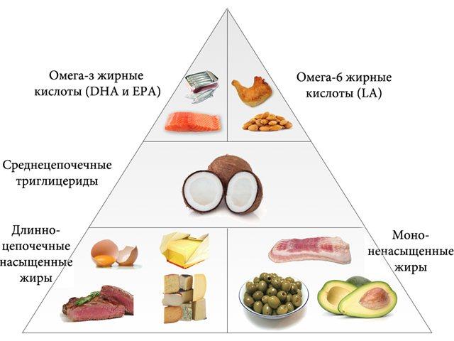 Основы сбалансированного питания для мужчин
