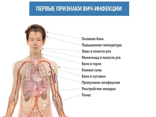 Профилактика и лечение вич инфекции